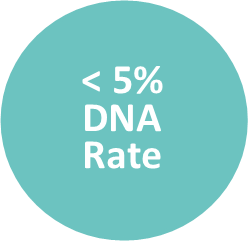 Less than 5% DNA rate